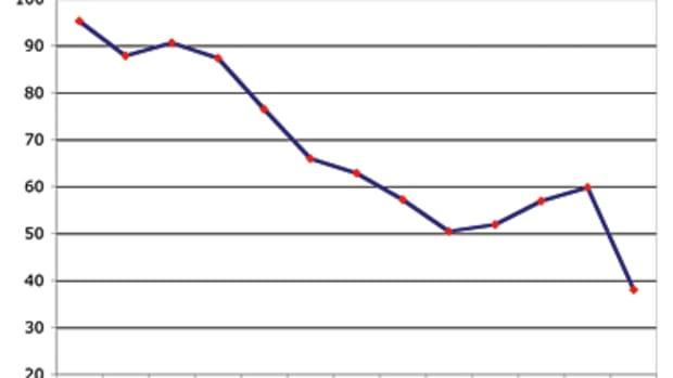 61_cci_chart