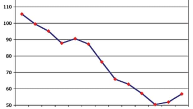 consumer_conf_index