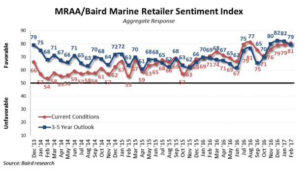 mraa_baird-sentiment-index