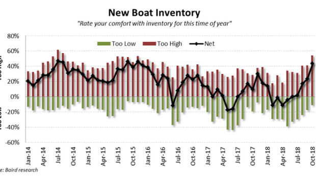 October-New-Boat-Inventory-x860