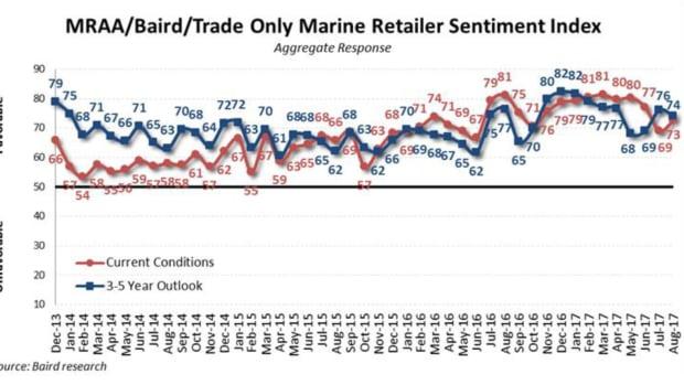 Graph of Retailer Sentiment 8/2017
