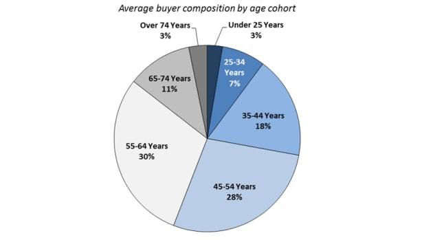 Boat buyer demographics pie chart