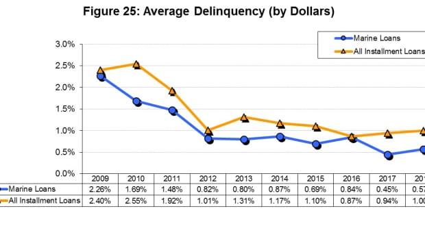 LEAD NMLA REPORT delinquency