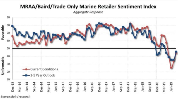 Pulse -August Sentiment-3