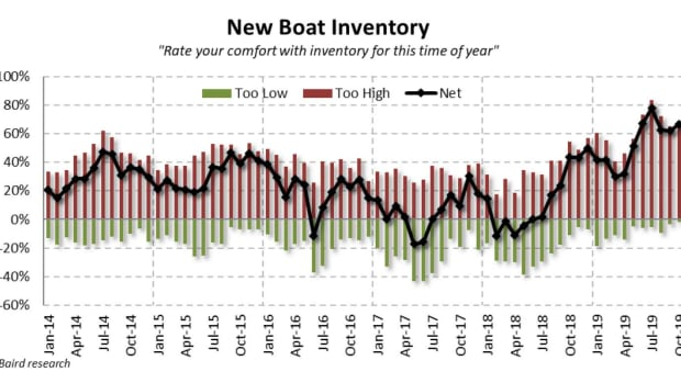 October-New-Boat-Inventory
