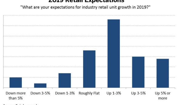 2019-Retail-Expectations