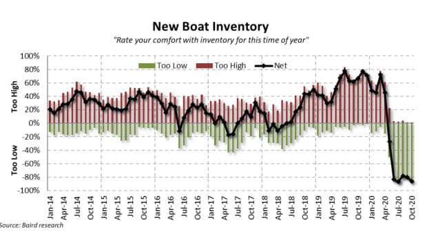 1-Pulse-October-2020-New-Boat-Inventory
