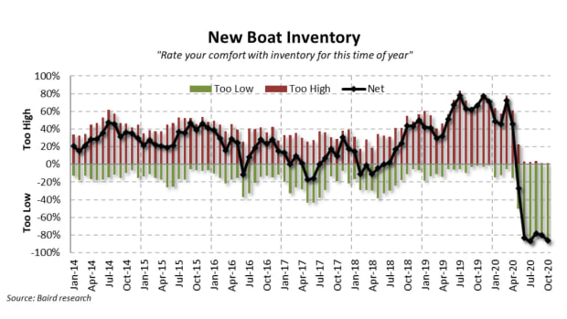 pulse October 2020 New Boat Inventory