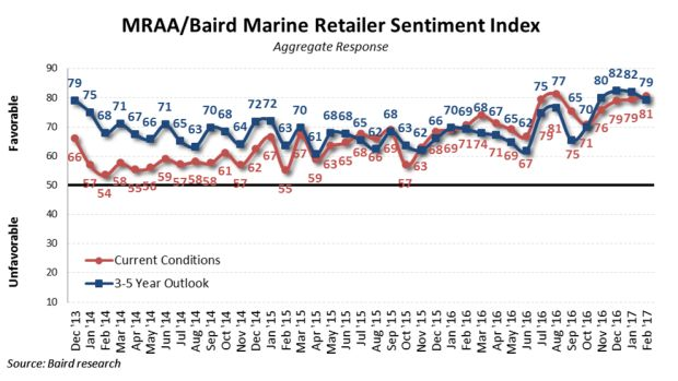 mraa_baird-sentiment-index