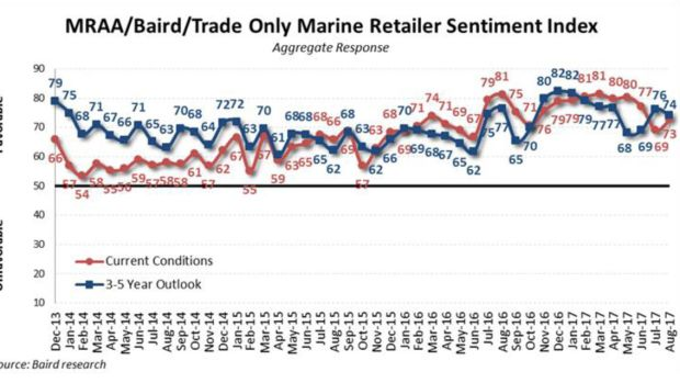 Retail Sentiment Graph August 2017