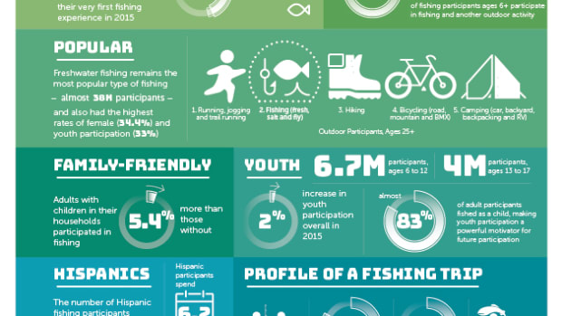 RBFF has released encouraging new data on fishing participation