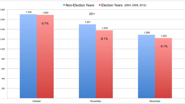 Boat sales were about 5 percent lower during presidential election years than in non-election years.