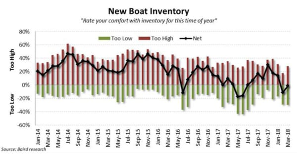 March-New-Boat-Inventory