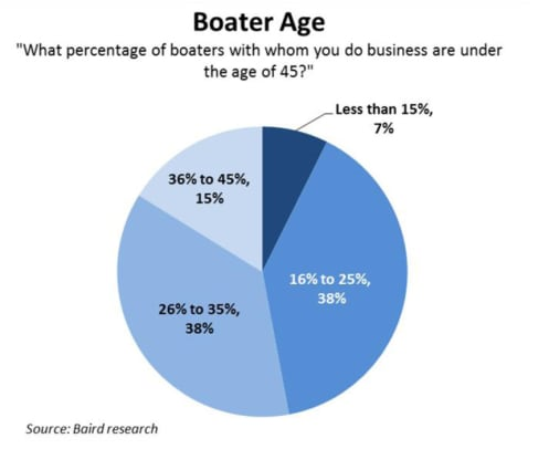 boater-age-pie-chart
