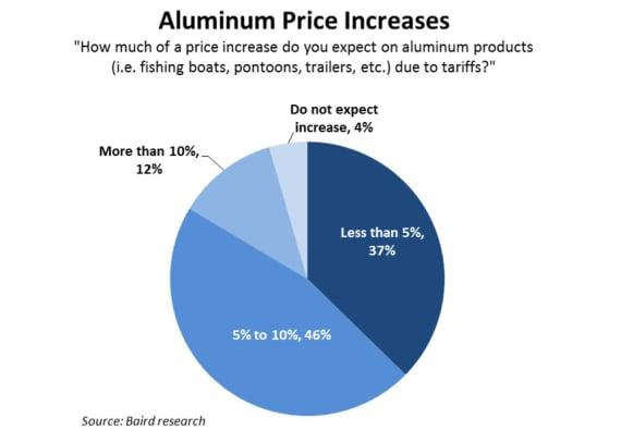 aluminum-price-increases-pie-chart