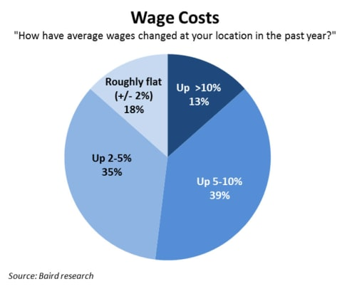 pulse_Wage-Costs