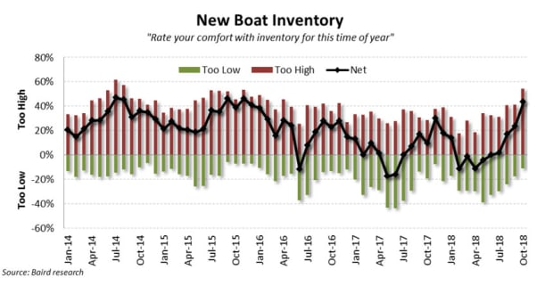 October-New-Boat-Inventory-
