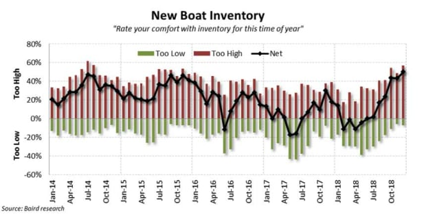 December-New-Boat-Inventory