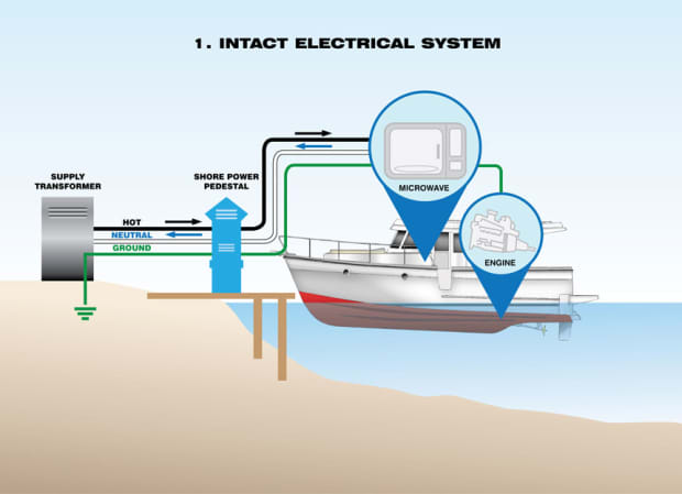 How to protect your family and yourself from electric shock drowning