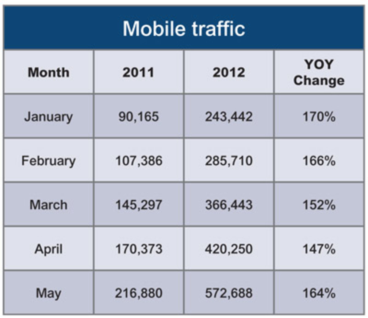 54_mobil_traffic