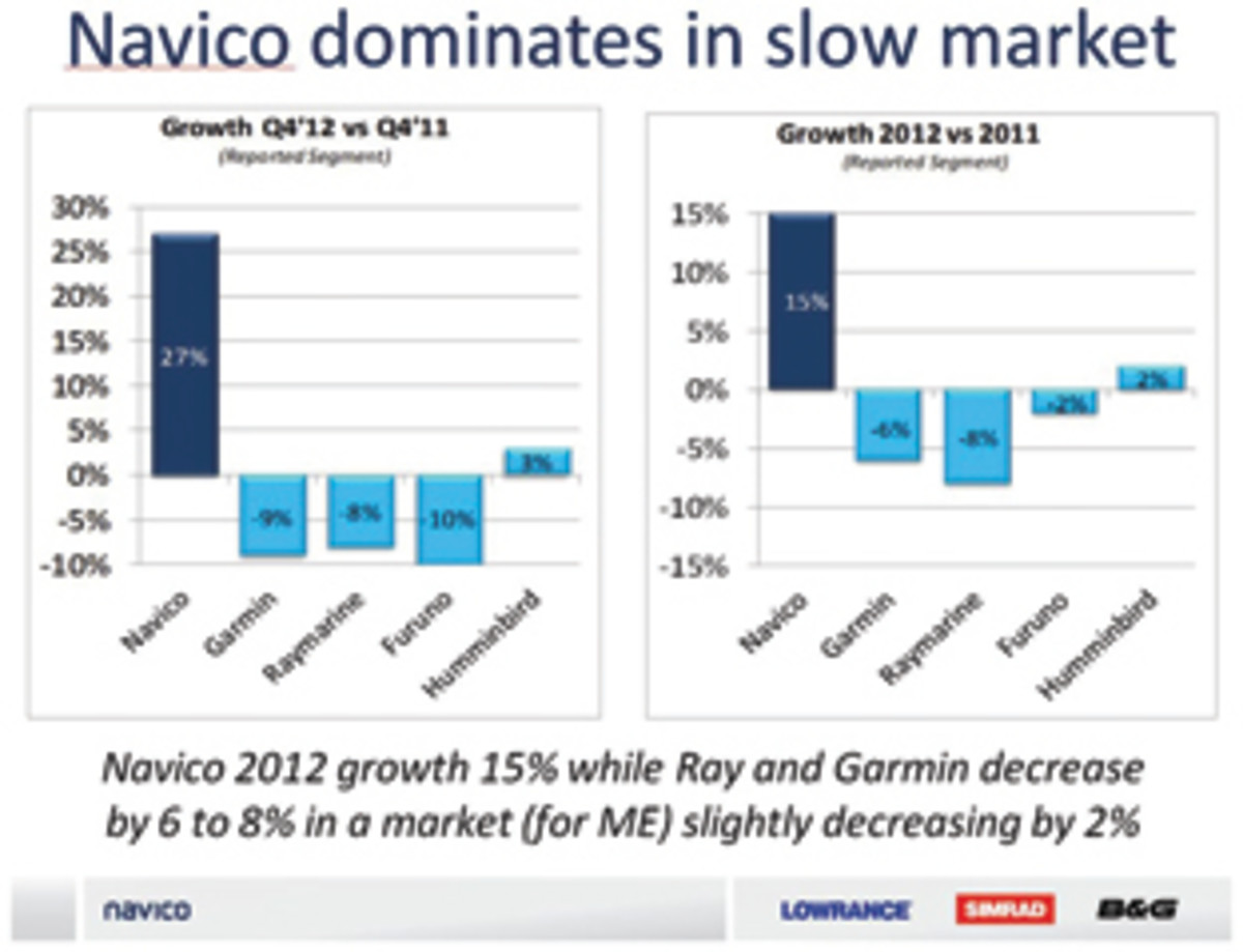 Is Navico Leading The Electronics Segment Trade Only Today