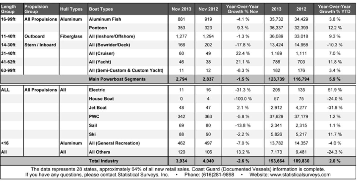 Click on the image for a detailed breakdown of November boat sales.