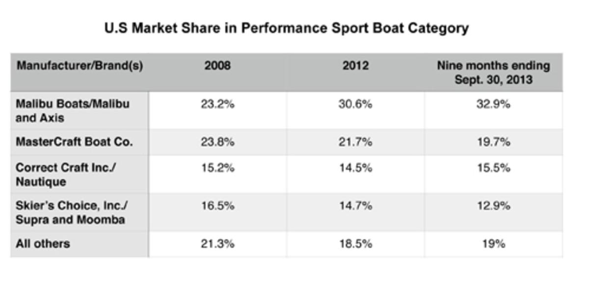 Malibu market share graph