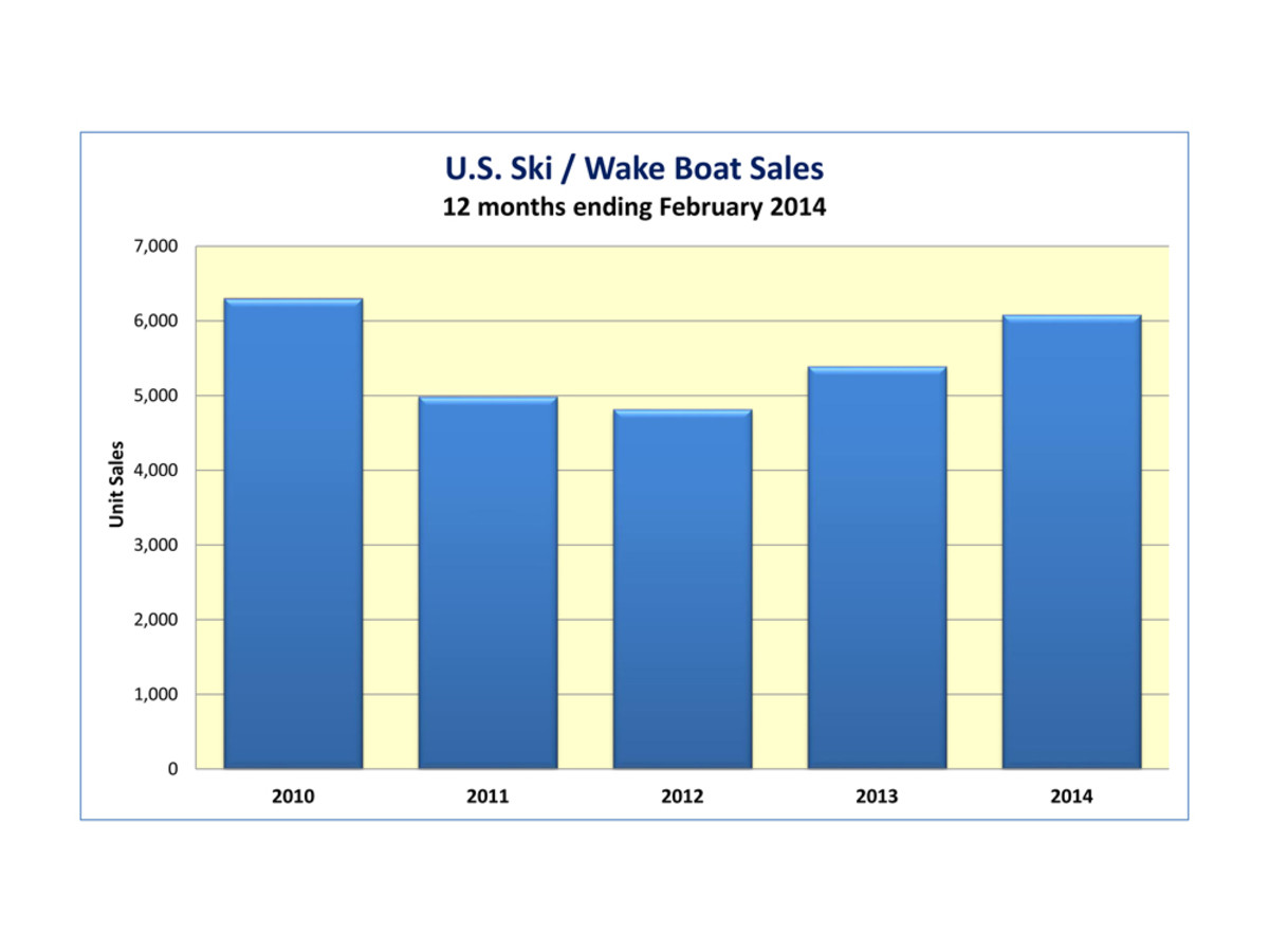 U.S. ski/wake boat sales.