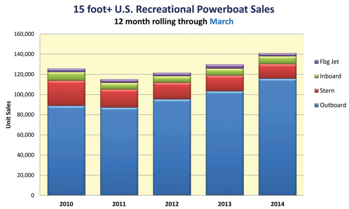Sales of outboard boats have been driving industry growth, Info-Link Technologies data show.