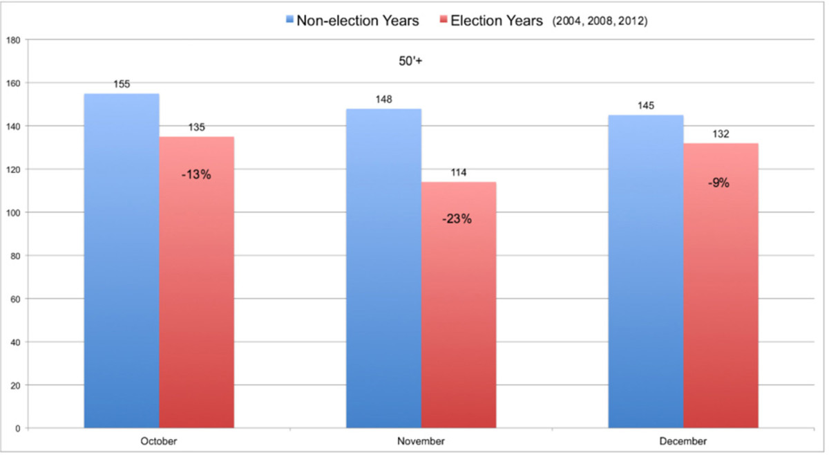 Sales of larger boats took more of a hit during election years.