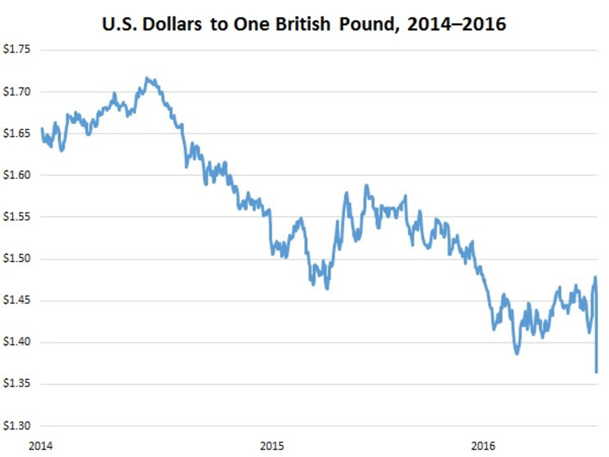 The British pound hit a 30-year low against the U.S. dollar in the days after the U.K.'s decision to withdraw from the European Union.