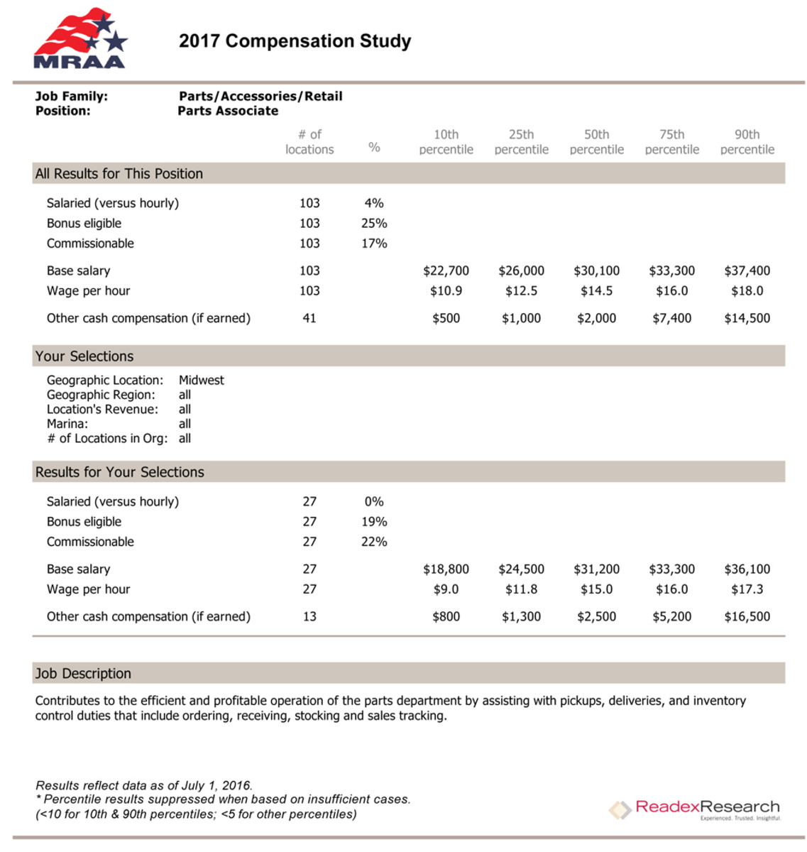 Here is a sample page from the MRAA's 2017 Compensation Study.