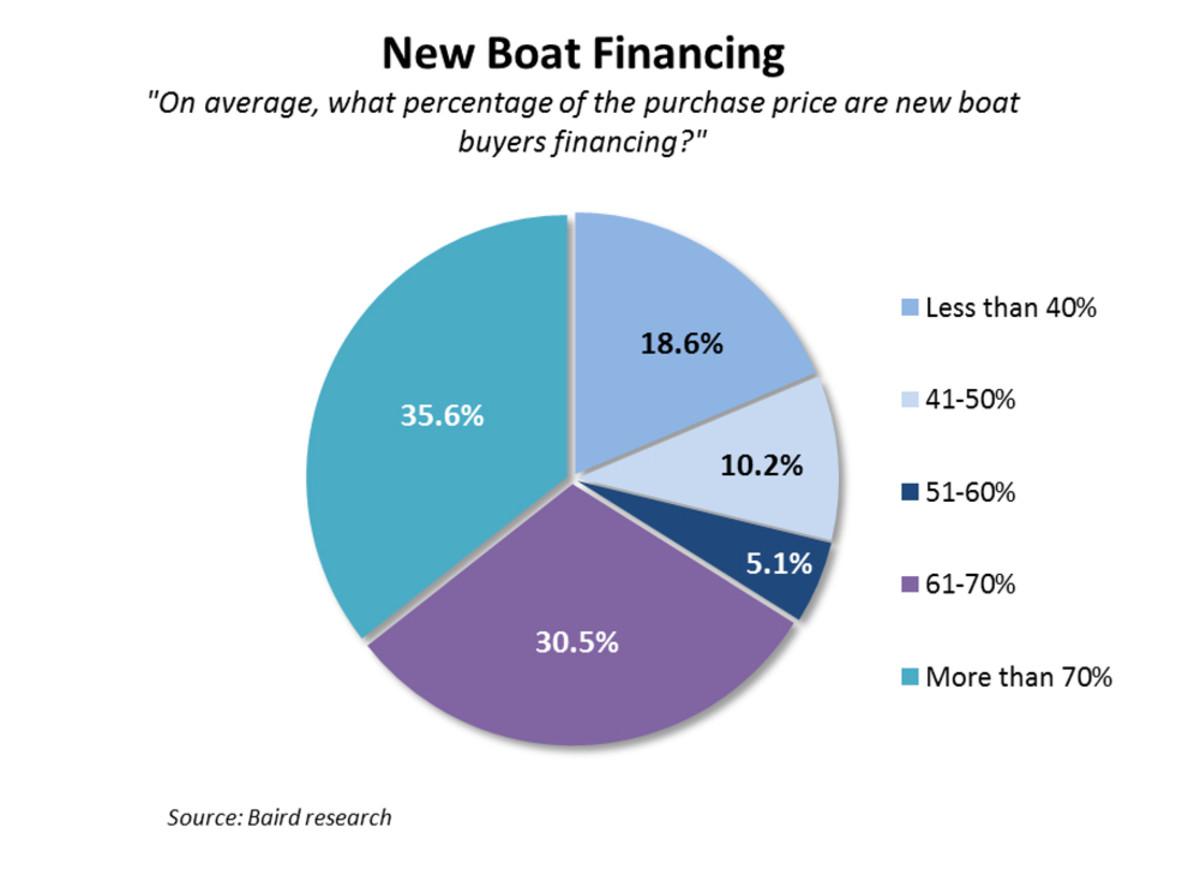 baird_financing