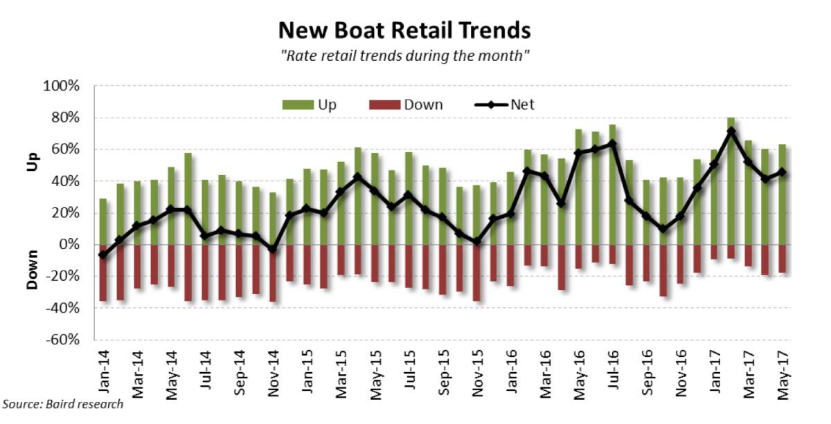 03_new-boat-retail-may-2017