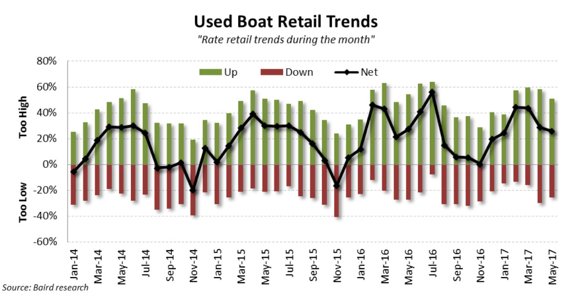 04_used-boat-retail-may-2017