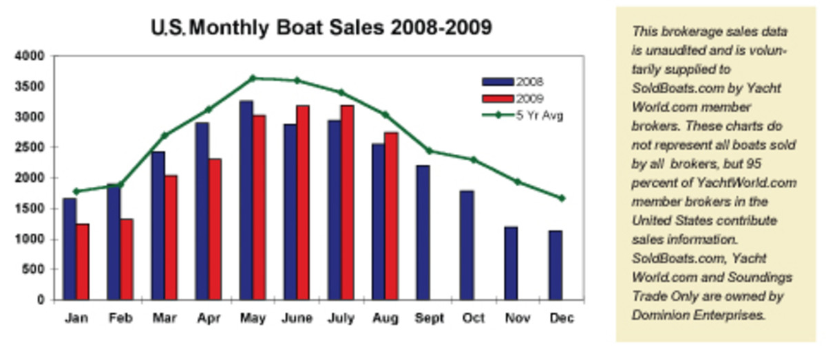 94_boat_sales_chart