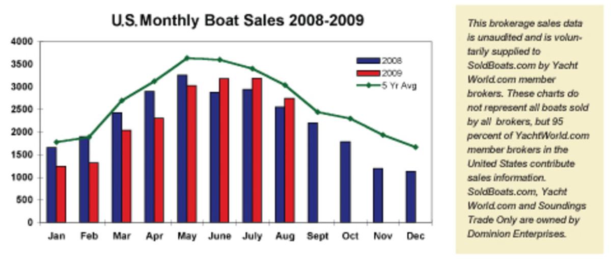 94_boat_sales_chart