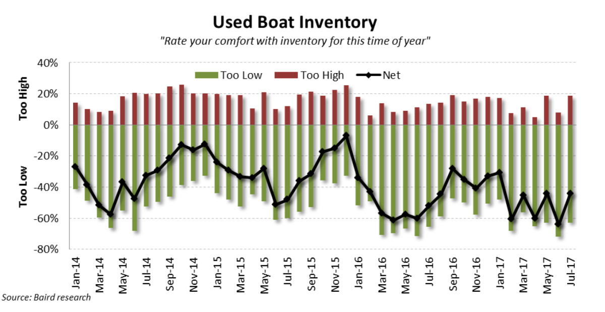 Pulse Report-Used Boat Inventory - July 2017