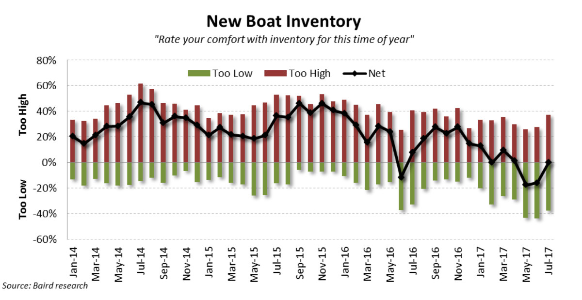 Pulse Report-New Boat Inventory - July 2017