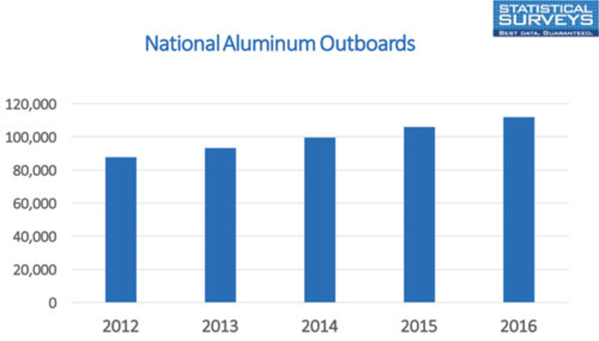 National Aluminum Outboards Chart
