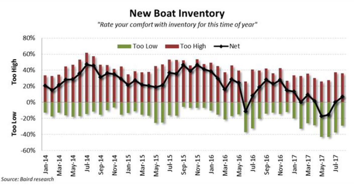 New Boat Inventory Graph
