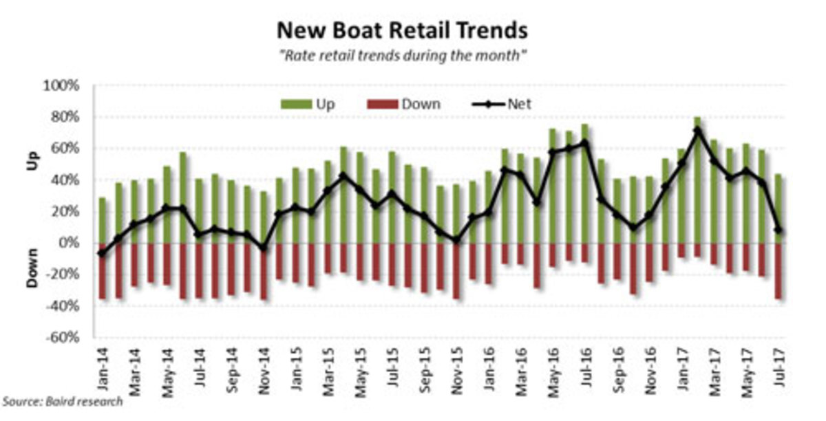 New Boat Retail Trends Graph