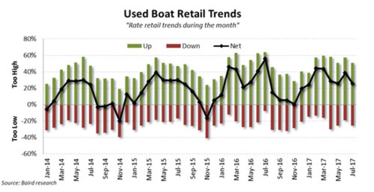 Used Boat Retail Trend Chart