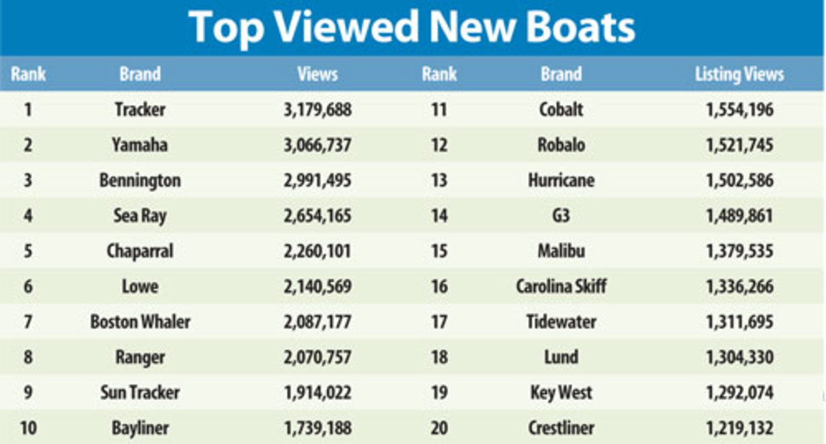 Chart of Top Vied New Boats