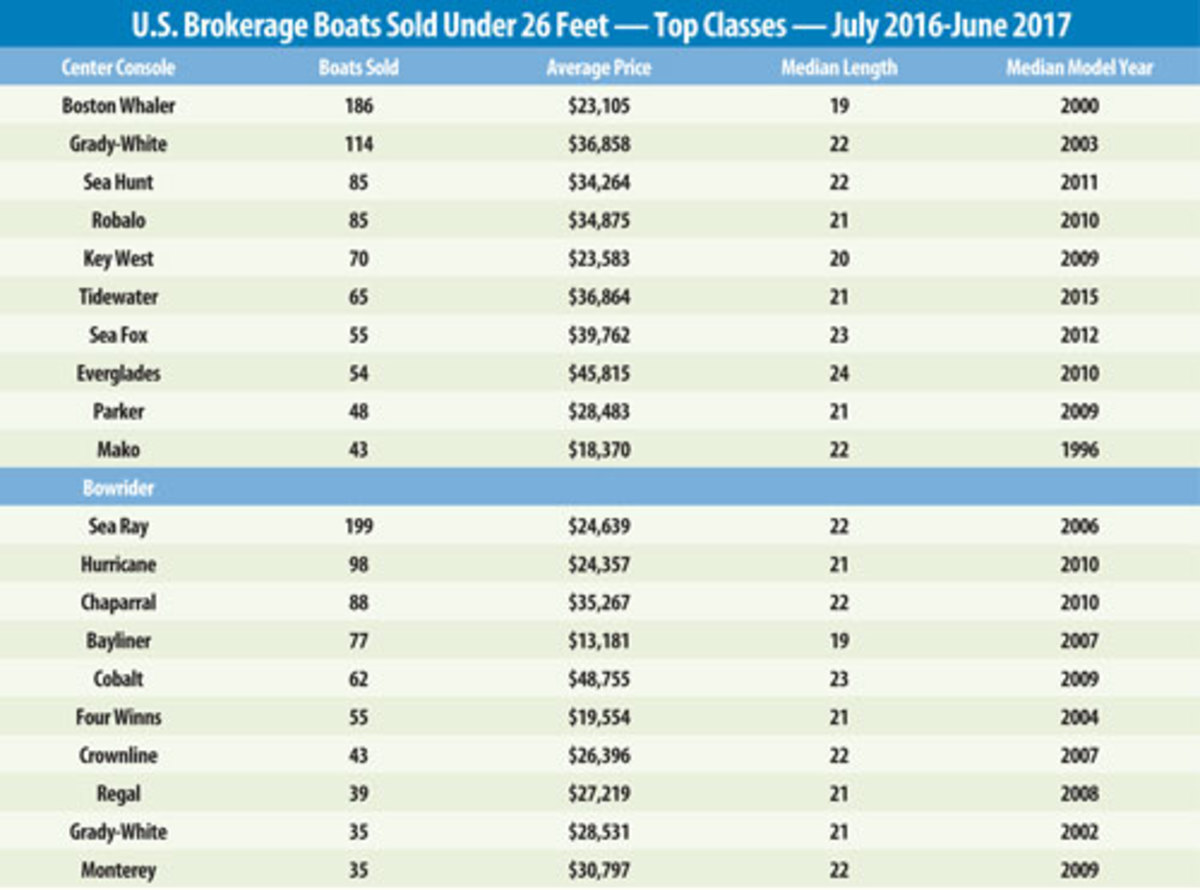 Chart of boat sales top classes