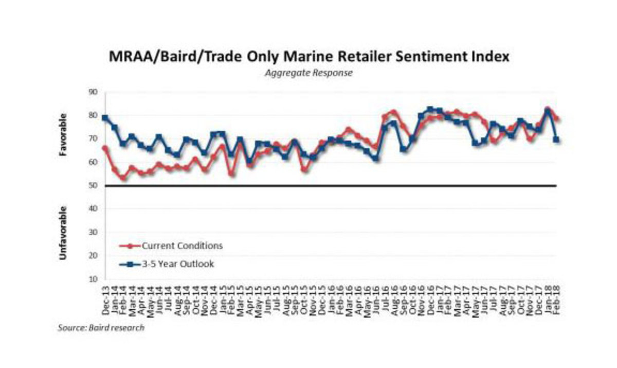 Dealer sentiment dropped significantly in February from January but remained positive.
