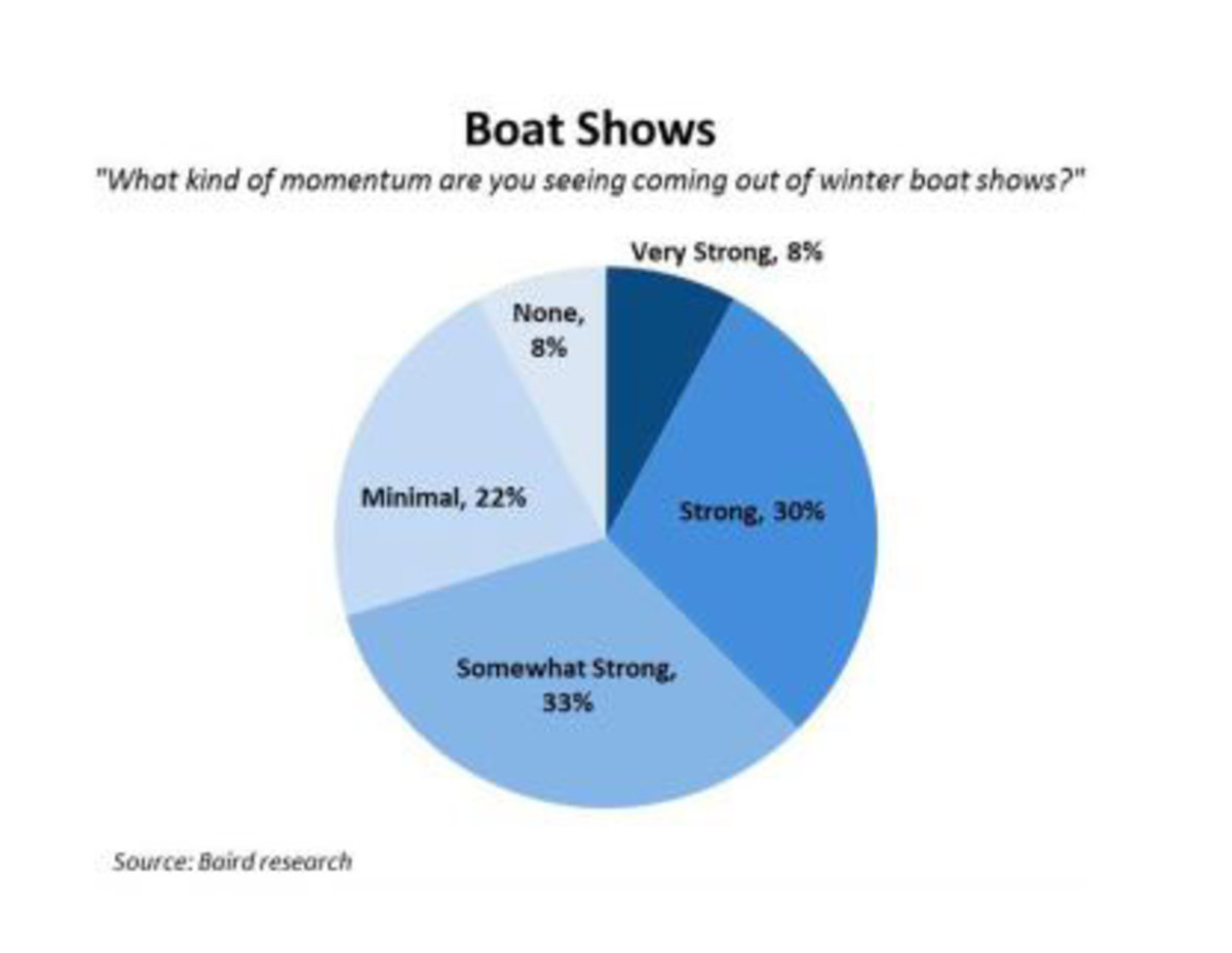 Most dealers said they saw at least somewhat strong momentum coming out of winter boat shows, but some comments indicated disappointment.