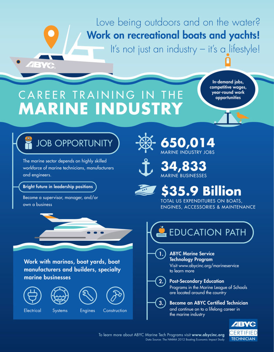 ABYC ran out of the pamphlets featuring this infographic because interest in the marine industry at a career tech conference was much larger than anticipated despite having almost no marine industry presence there.