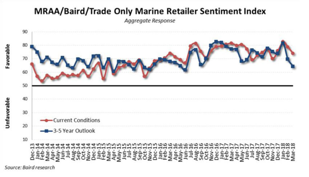Dealer sentiment remained positive but declined in regards to long-term outlook.