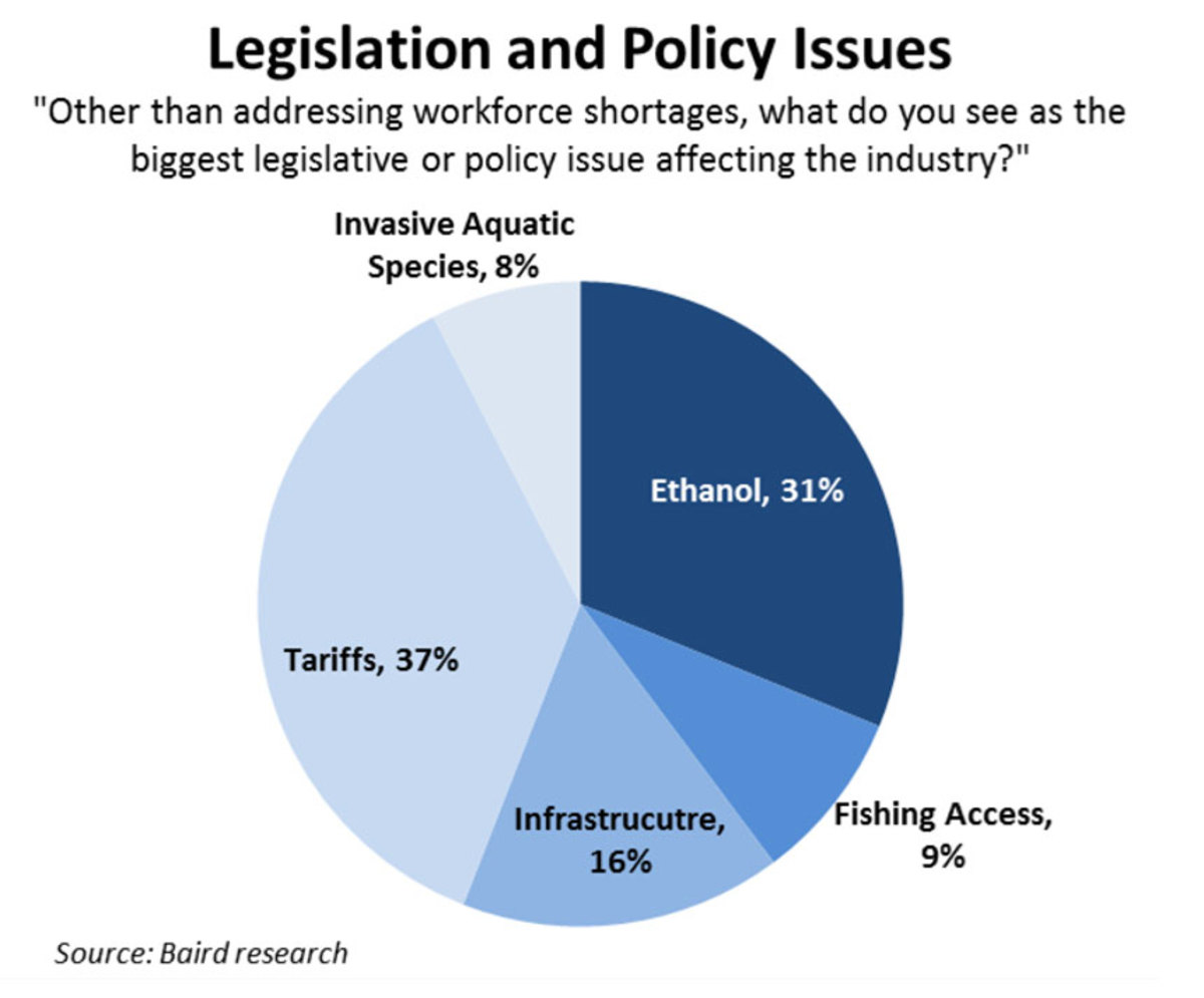 Dealer respondents were more concerned about tariffs and ethanol than infrastructure, invasive aquatic species and fishing access.